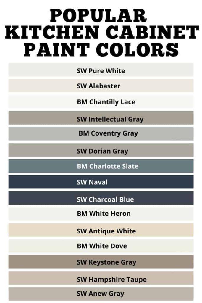 popular kitchen cabinet paint colors