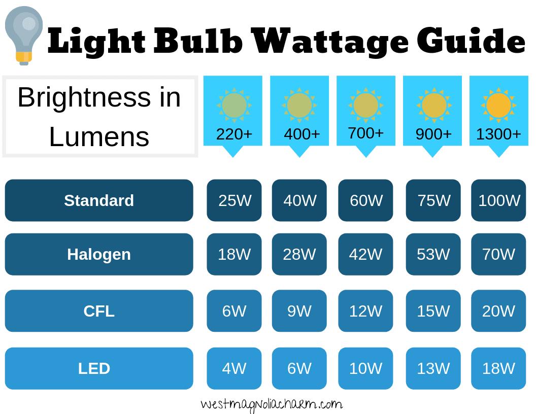 light bulb wattage guide