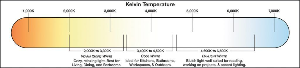 kelvin scale