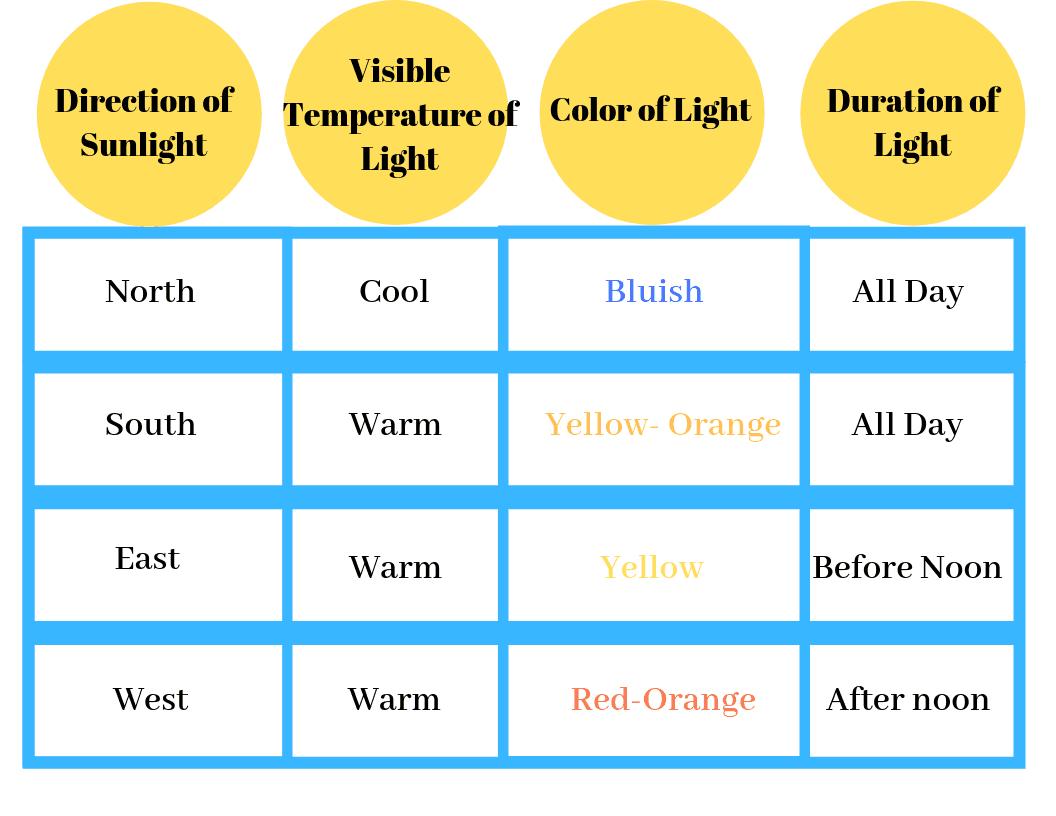 lighting direction